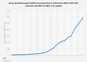 Gross domestic product (GDP) of China 2013-2023