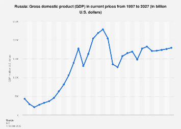 Gross domestic product (GDP) in Russia 2022