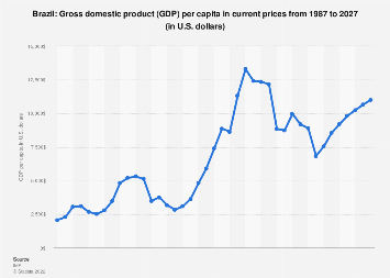 Gross domestic product (GDP) per capita in Brazil 2022