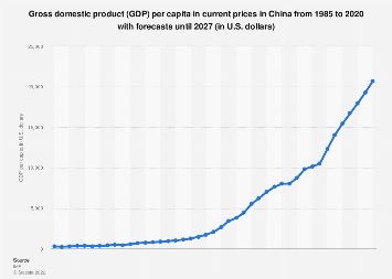 Gross domestic product (GDP) per capita in China 2013-2023