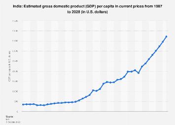 Gross domestic product (GDP) per capita in India 2022