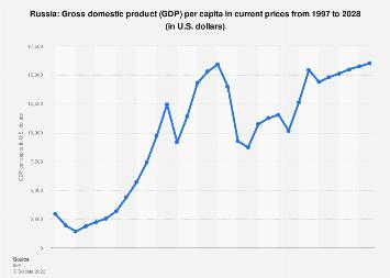 Gross domestic product (GDP) per capita in Russia 2022