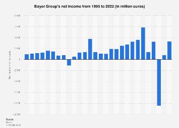 Bayer Group's net income 1995-2017