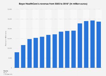 Bayer HealthCare's revenue 2005-2017