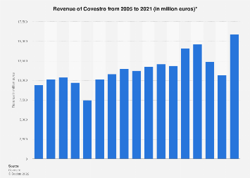 Covestro's revenue 2005-2016