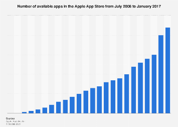 Number of available apps in the Apple App Store 2008-2017