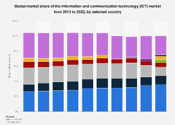 Global ICT market share by country 2018