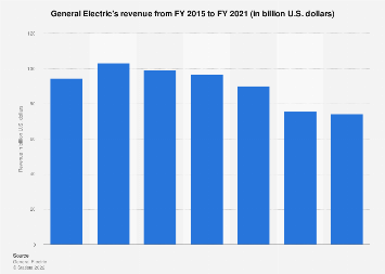 General Electric - revenue 2012-2017