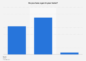 United States: presence of a firearm at home 2017