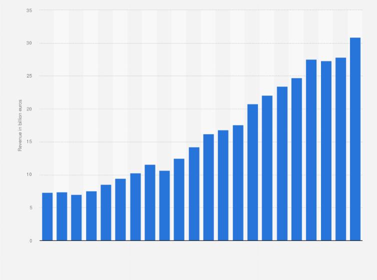 SAP global revenue 2001-2018   Statista