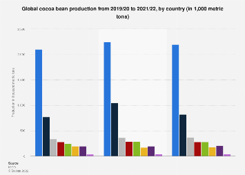 Cocoa bean production worldwide 2012/2013-2016/2017, by country