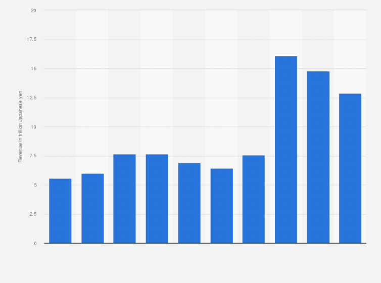 Mitsubishi Corporation- revenue 2002-2012   Statista