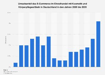 Umsatzanteil des eCommerce im EH mit Körperpflegemitteln in Deutschland bis 2015
