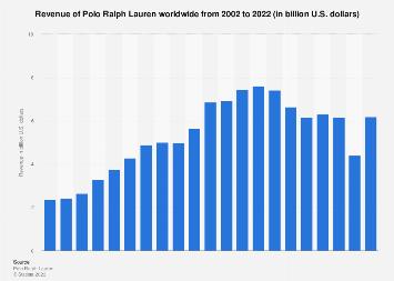 Polo Ralph Lauren's revenue worldwide 2002-2018