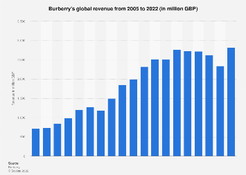 Burberry's worldwide revenue 2005-2018