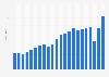 Hugo Boss - Worldwide revenue 2001-2018