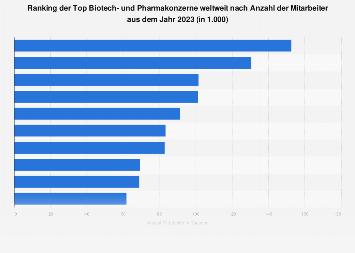 Biotech- und Pharmakonzerne - Anzahl der Mitarbeiter der größten Unternehmen 2018