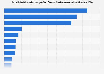 Anzahl der Mitarbeiter der größten Öl- und Gaskonzerne weltweit 2018