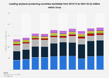 Soybean production worldwide 2012/13-2017/18, by country