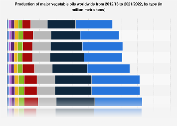 Vegetable oils: production worldwide 2012/13-2017/18, by type
