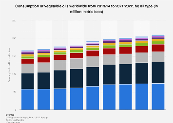 Vegetable oils: global consumption by oil type 2013/14 to 2018/2019