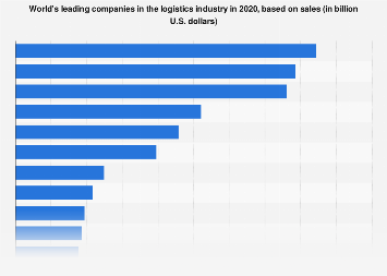Shipping companies: ranking based on sales 2018   Statista