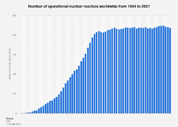 Nuclear power plants worldwide - number of reactors in operation 2017