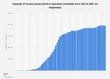 Nuclear power plants around the world: Capacity 1954-2017