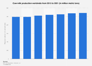 Global cow milk production 2013 to 2018