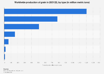 Grain production worldwide 2016/17, by type