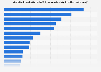 Global production of fruit by variety 2014