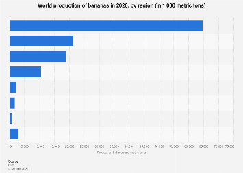 Production of bananas worldwide by region 2016