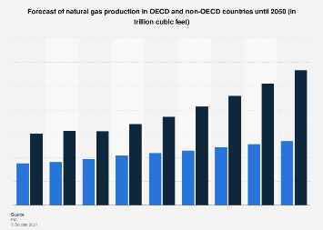 Natural gas production forecast in OECD and non-OECD countries 2012-2050