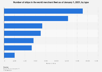 Number of merchant ships by type 2016