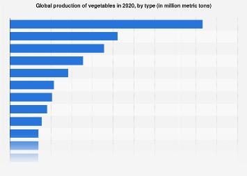 Vegetables production worldwide by type 2017