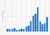 KUKA - market capitalization 2004-2018