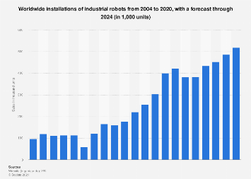 Industrial robots - worldwide sales 2004-2017