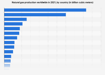 Production of natural gas worldwide - by country 2017