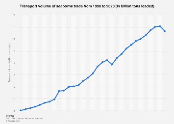 Transport volume of worldwide maritime trade 1990-2015