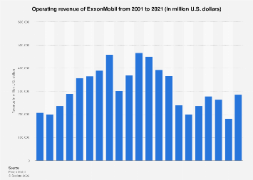 ExxonMobil's revenue 2001-2017