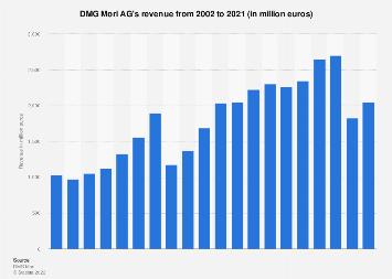 dmg mori logo. dmg mori seiki - revenue 2002-2016 dmg logo