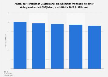 Umfrage in Deutschland zum Leben in einer Wohngemeinschaft (WG) bis 2018