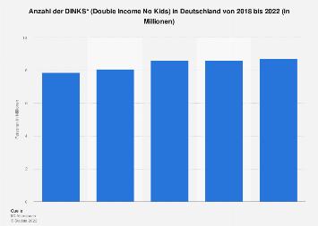Umfrage in Deutschland zur Anzahl der DINKS (Double Income No Kids) bis 2018