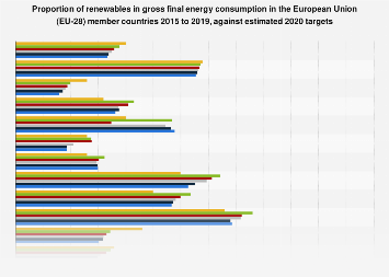 Renewables share of energy consumption in EU 28 countries 2013-2020