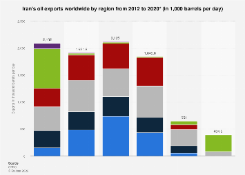 Oil exports by region - Iran 2008-2018