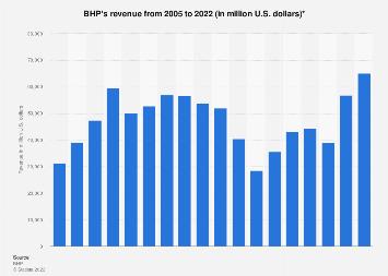 BHP Billiton revenue 2004-2018