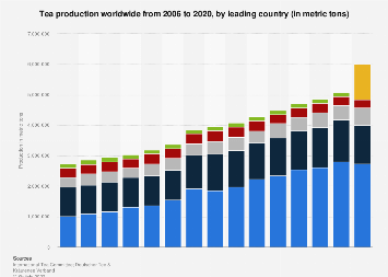 Production of tea worldwide 2006-2016, by country