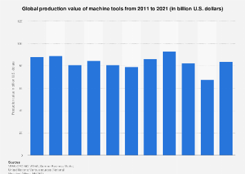 Machine tools - production worldwide 2011-2016