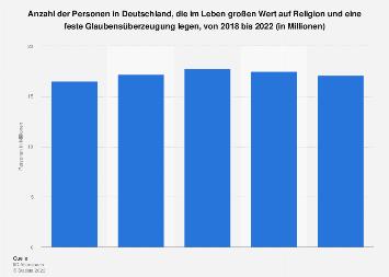 Umfrage in Deutschland zur Bedeutung von Religion und festem Glauben bis 2018