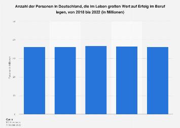 Umfrage in Deutschland zur Bedeutung von Erfolg im Beruf bis 2017